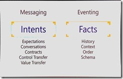 messaging vs eventing